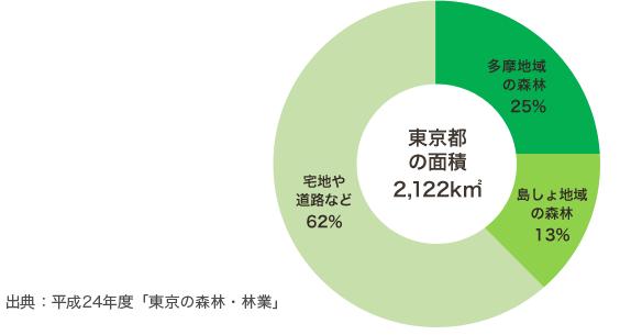 の 割合 日本 森林